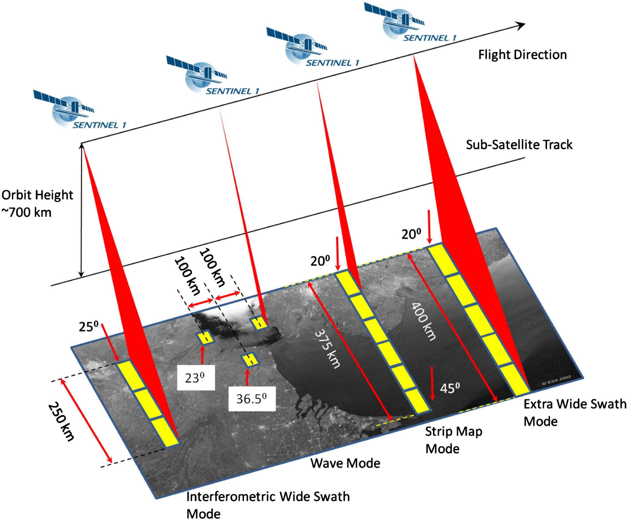 Modi di acquisizione immagine Sentinel 1 Credits: ESA