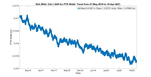 CAL1 SAR Ku PTR Width Whole Mission Trend