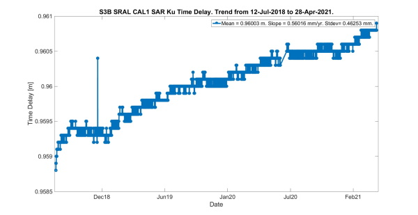 Sentinel-3B CAL1 SAR Ku Time Delay Whole Mission Trend