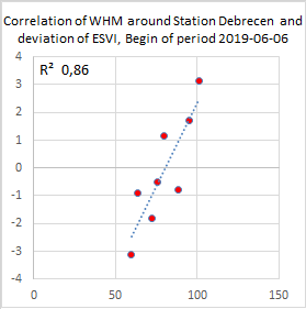 Debrecen correlation diagram